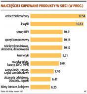 Najczęściej kupowane produkty w sieci (w proc.)