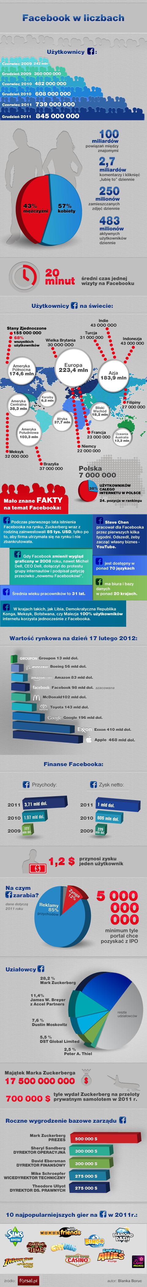 Facebook w liczbach