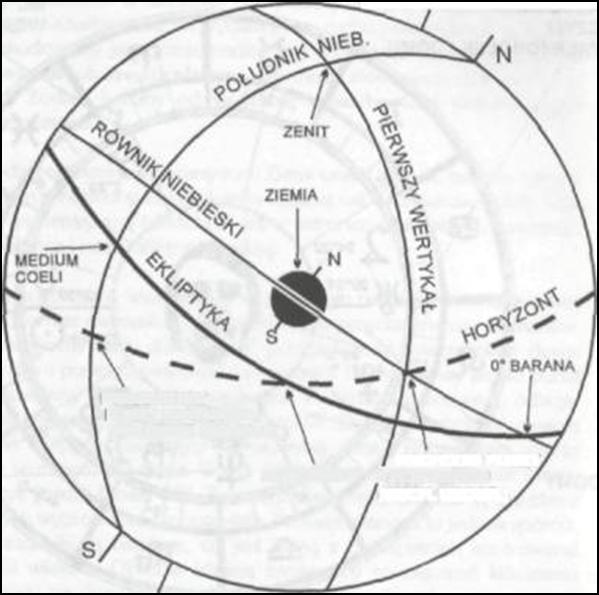 Horoskop sennik pl