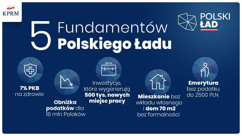Polski Ład. Oddzielenie składek zdrowotnych od PIT-u