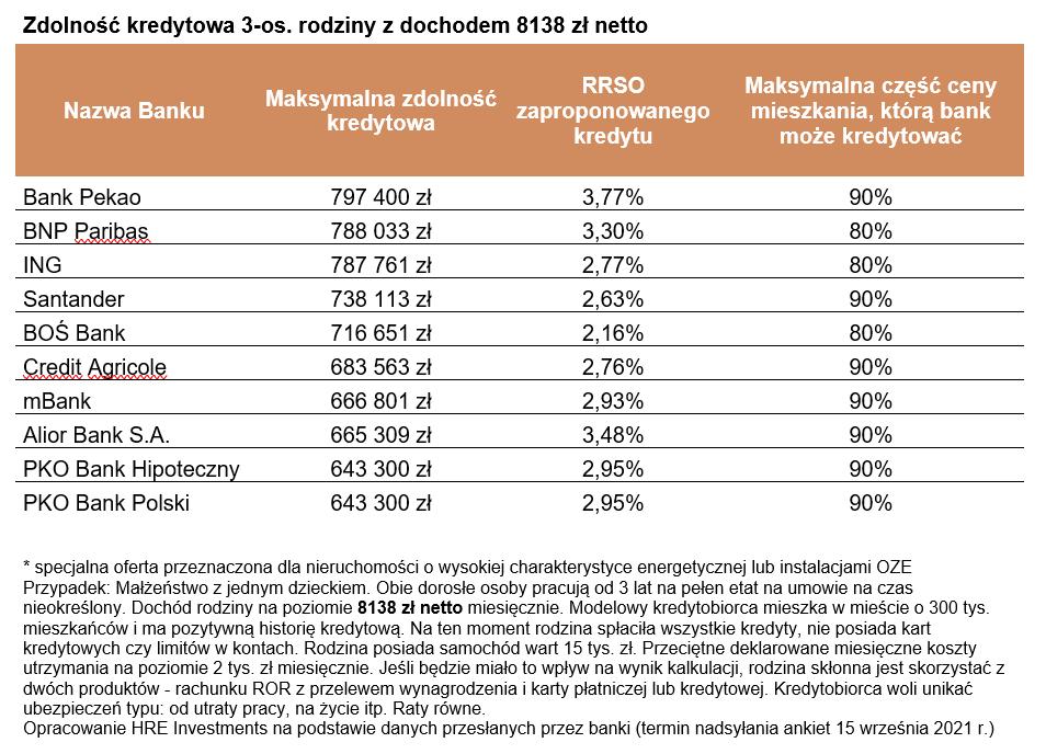 Kredyty mieszkaniowe (wrzesień 2021 r.) - mniej wniosków kredytowych