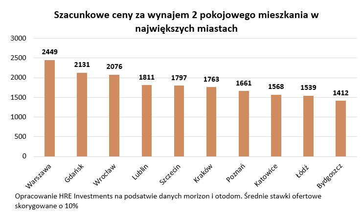 Rynek najmu (wrzesień/październik 2021 r.) - ceny, oferty