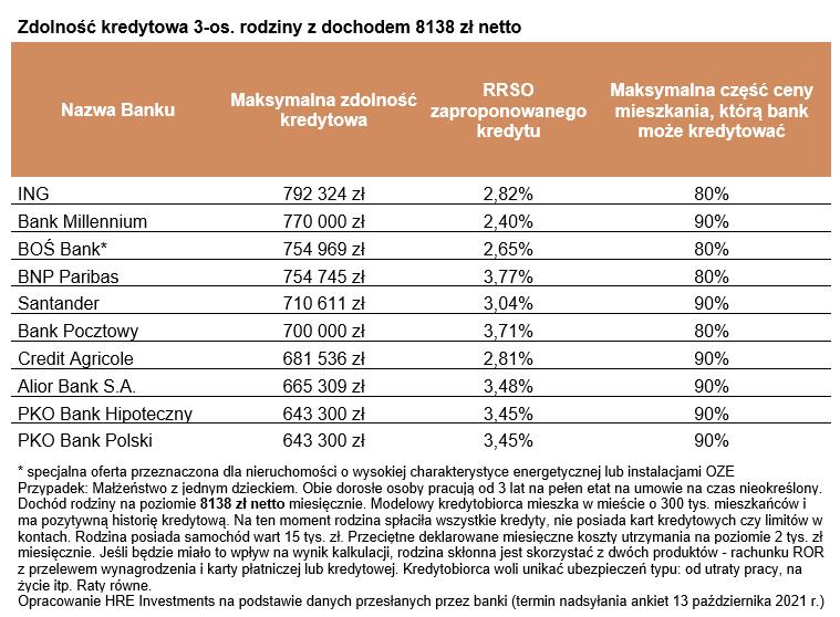 Kredyt hipoteczny – zdolność kredytowa spada po podwyżce stóp NBP (październik 2021)