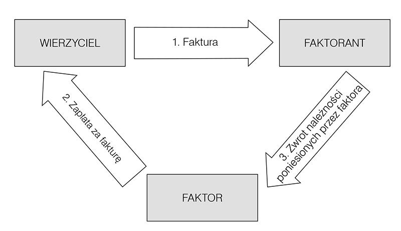 Jak rozliczać VAT od umowy faktoringu po wprowadzeniu split ...